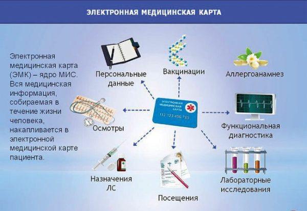 электронная медкарта